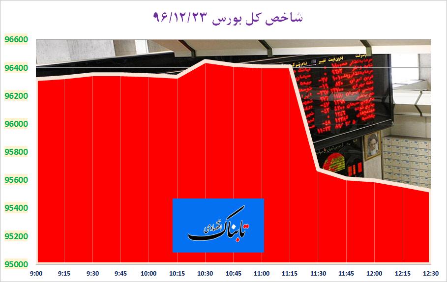 سقوط آزاد شاخص های بورس با ورود بانک های صادرات و پارسیان