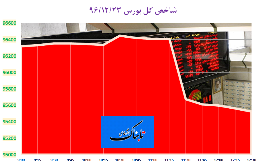 از «سقوط بورسی با نمادهای بانکی» تا «افزایش قیمت خودرو در سال آینده»