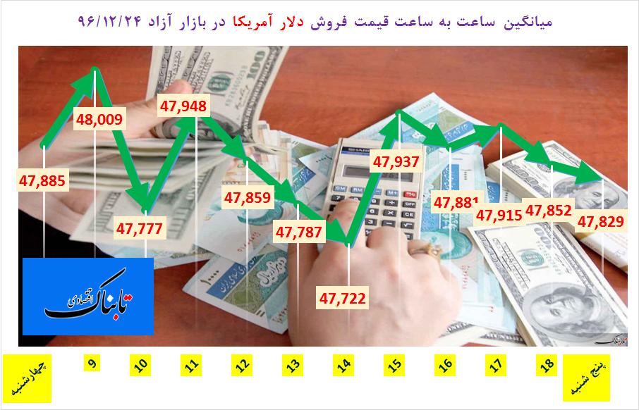 از «افت اندک دلار در بازار ارز و بانک مرکزی» تا «چانه زنی برای تعیین حداقل دستمزد سال ۹۷»