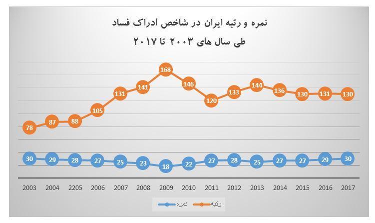 رتبه سیزدهم ایران در بین بیست کشور منطقه منا