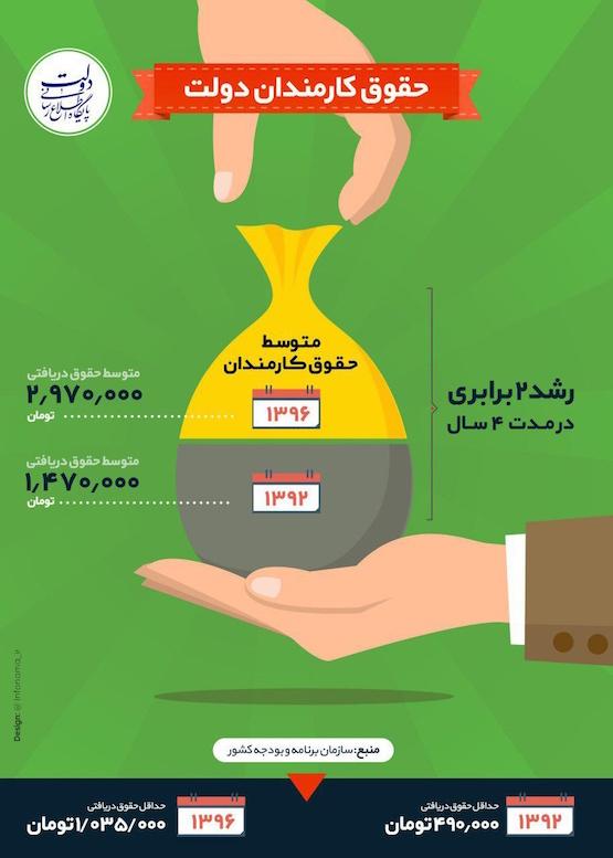اخرین خبر از میزان حقوق کارگران96 میزان افزایش حقوق کارمندان دولت از سال ۹۲ تا ۹۶ - ساعت24