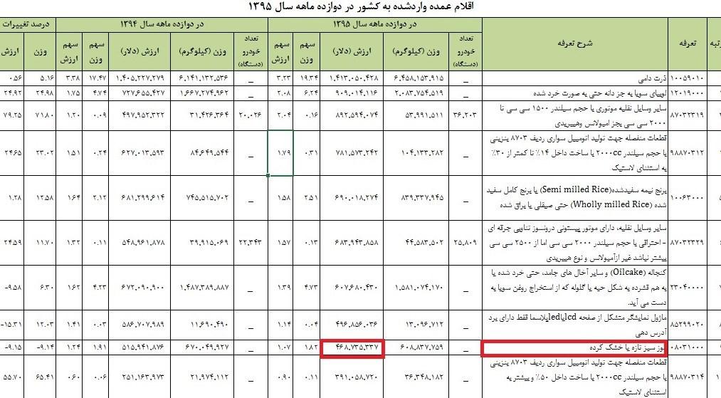 ایرانیها ۴۷۰ میلیون دلار موز خوردند