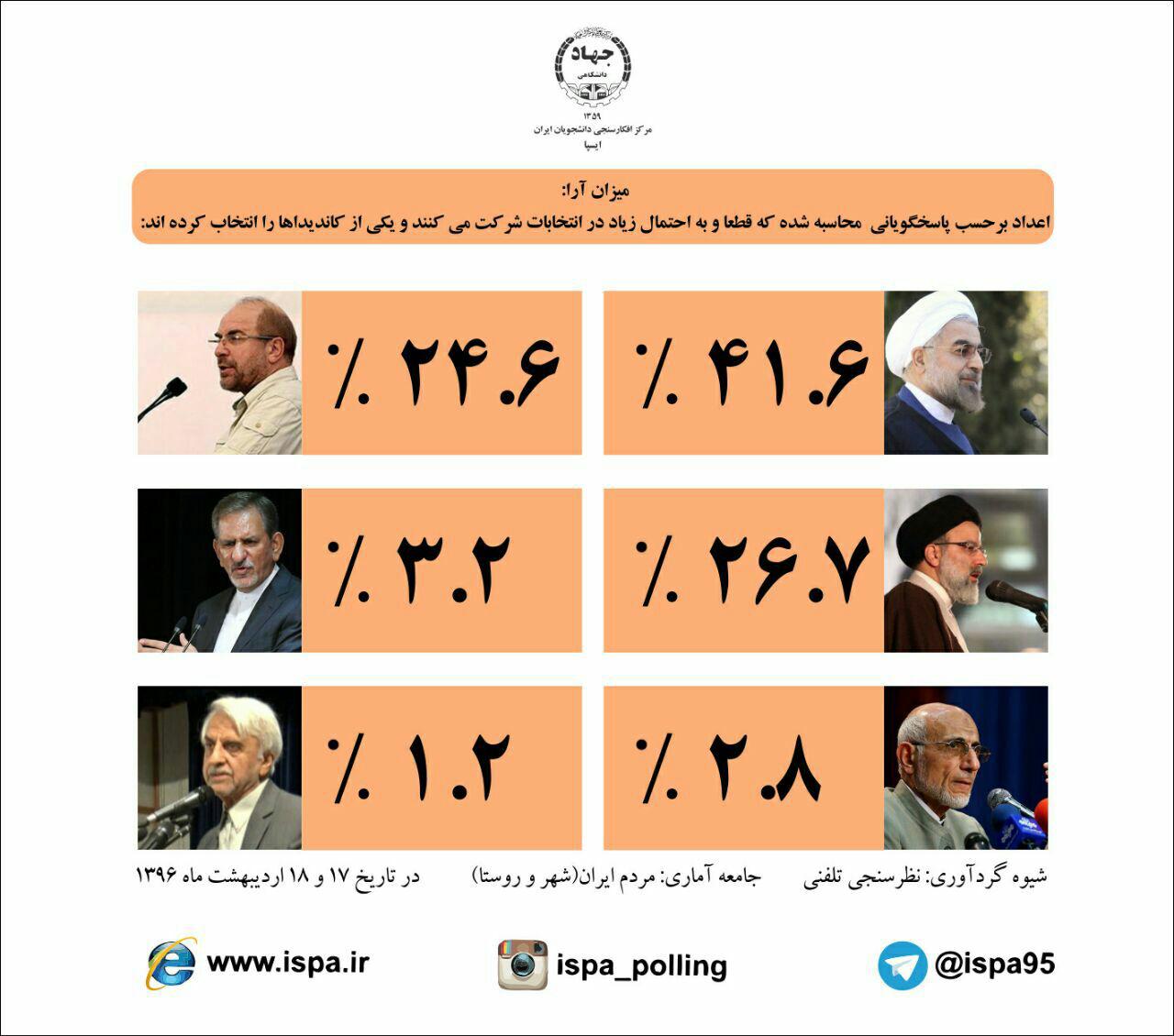 تصاویری از آخرین نظرسنجیهای انتخاباتی؛ رقابت نزدیک روحانی با رقیبان!