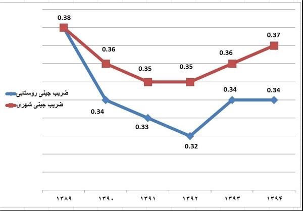 افزایش شکاف طبقاتی در سه سال اخیر