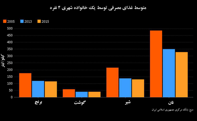 ۷چالش اقتصادی پیش روی روحانی در انتخابات
