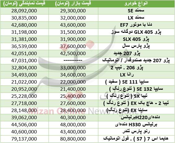 قیمت خودروهای صفر در بازار + جدول