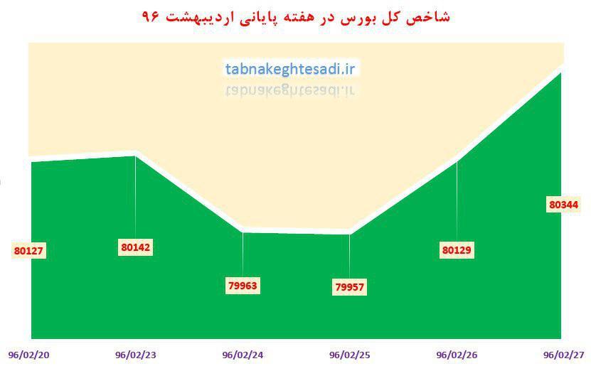 از «درآمد کشورهای اوپک در سال ۲۰۱۶ میلای» تا «جذابترین بازار برای ایرانیها کجاست؟»