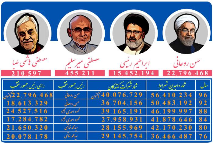 شمارش بیش از 40 میلیون رأی و انتخاب روحانی به عنوان رئیس دولت دوازدهم