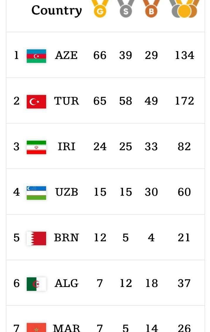 کسب ۴ طلا، یک نقره و ۳ برنز در روز نهم/ کاروان ایران با ۸۲ مدال جایگاه سومیاش را تثبیت کرد + اسامی مدالآوران و جدول