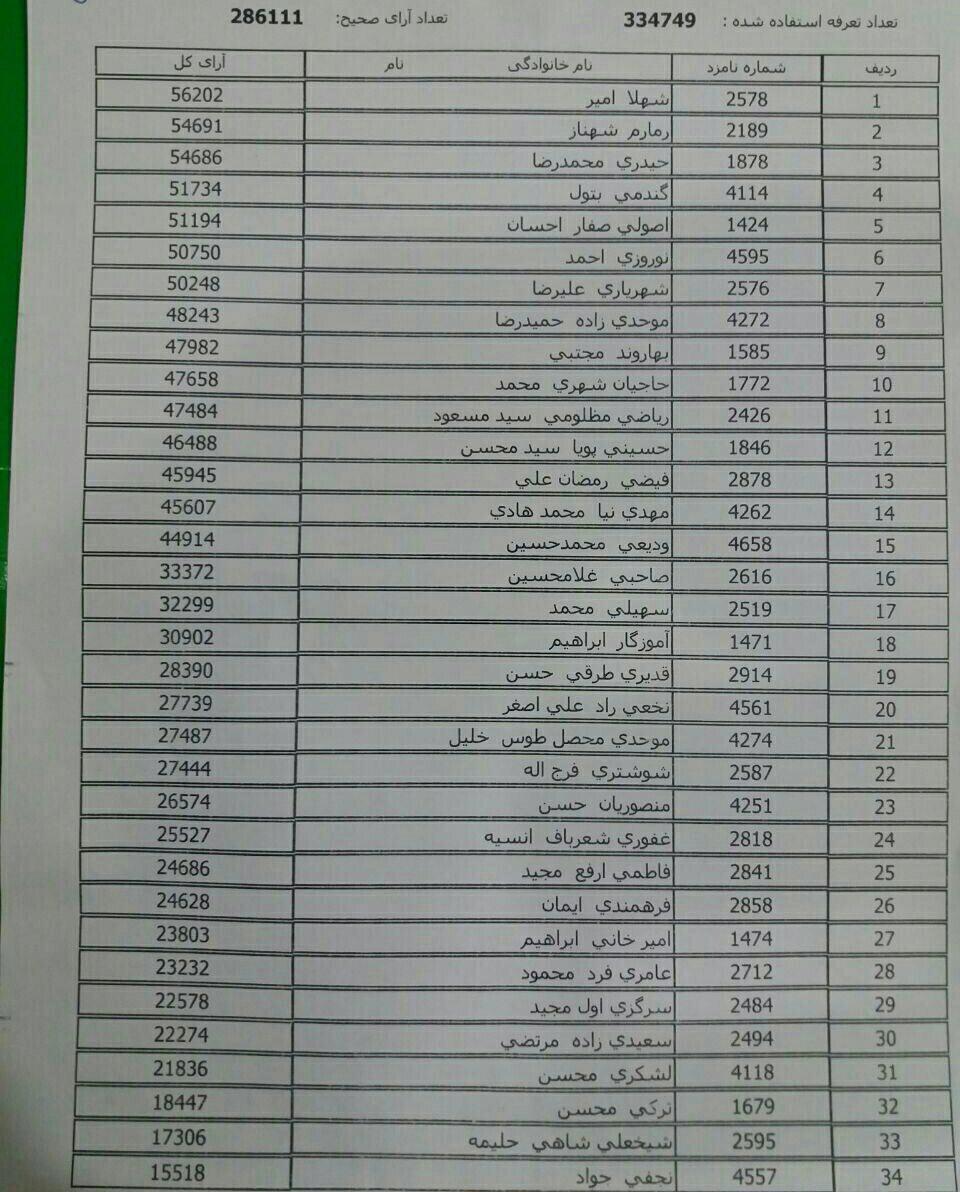 اصلاحطلبان مشهد پیشتاز انتخابات شوراها هستند+اسامی
