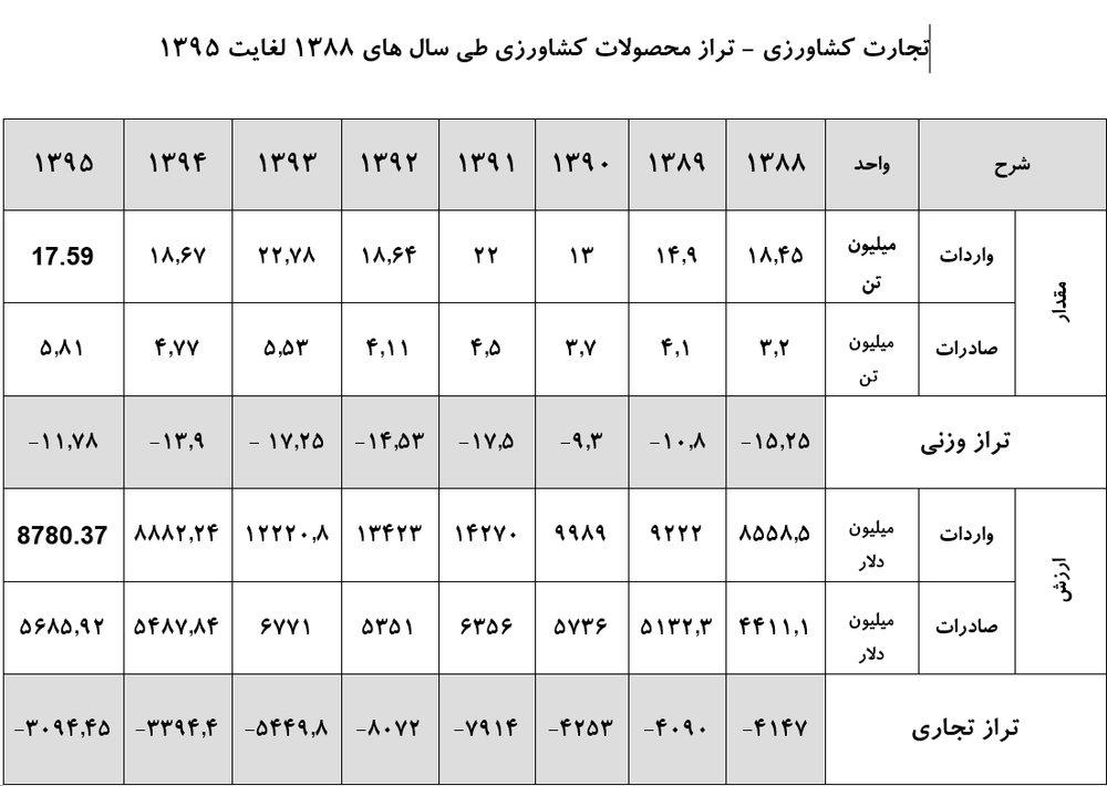 پاتک وزارت جهاد به احیای وزارت بازرگانی