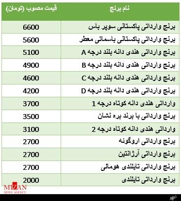قیمت مصوب برنج وارداتی در بازار + جدول