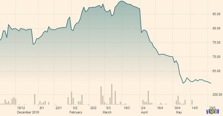 نگاه دو موسسه تحقیقاتی درباره بازار سنگ آهن