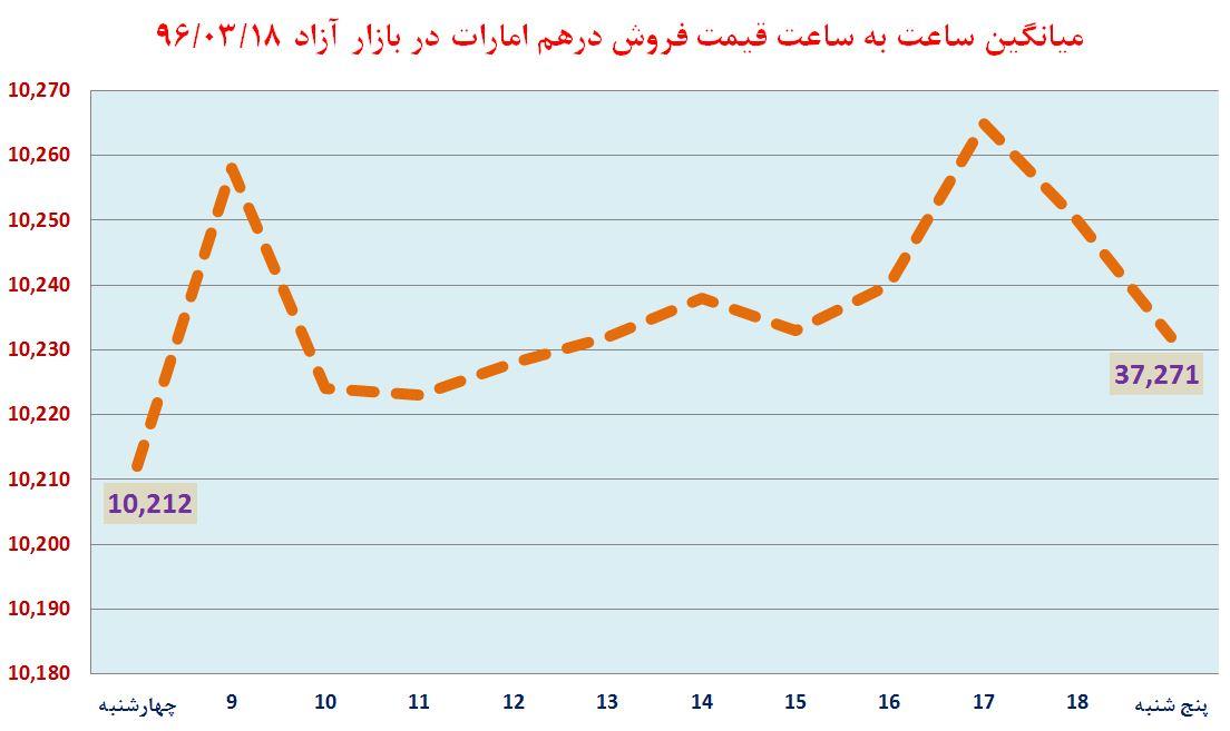 دلار آرام گرفت از «فرصت سوزی ایران در بازار قطر و میدان داری ترکیه» تا ...