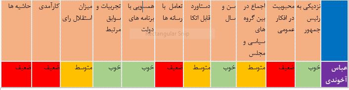 چرا احتمال حضور «آخوندی» در دولت دوازدهم پایین است؟! + جدول