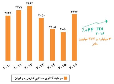 افزایش ۶۴ درصدی ورود سرمایه خارجی به ایران