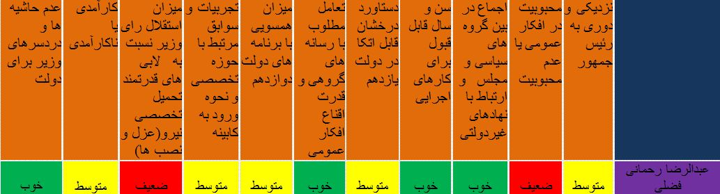آیا «رحمانی فضلی» انتخابات 1400 را هم برگزار میکند؟+جدول