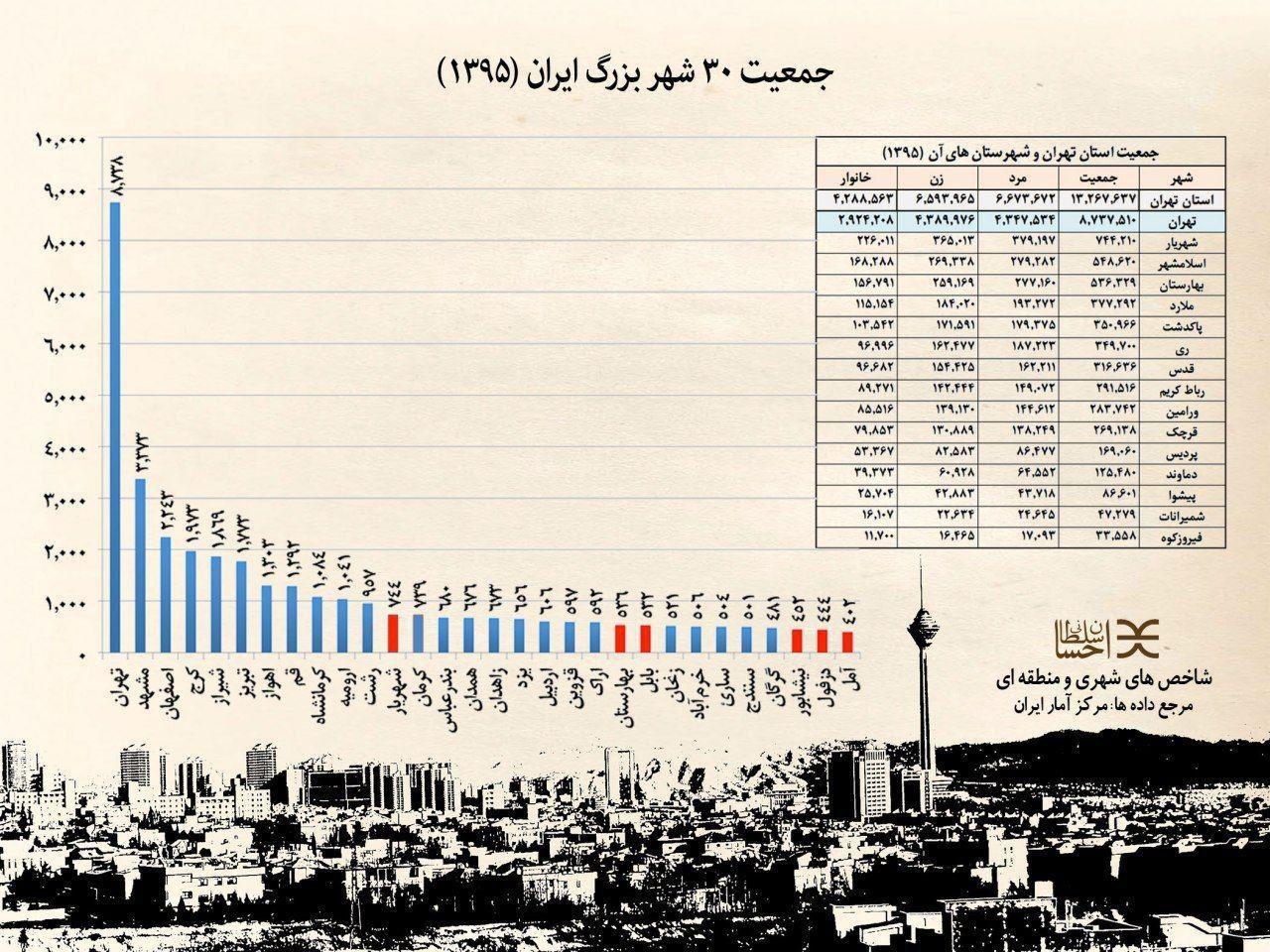 جمعیت استان قزوین در سال 1395 اینفوگرافیک: جمعیت ۳۰ شهر بزرگ ایران - تابناک | TABNAK