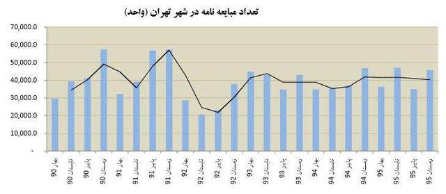 زمستان ۹۵ گرما به معاملات مسکن برگشت