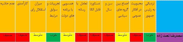 آیا «مسنترین وزیر» کابینه توان همراهی دولت بعدی را دارد + جدول
