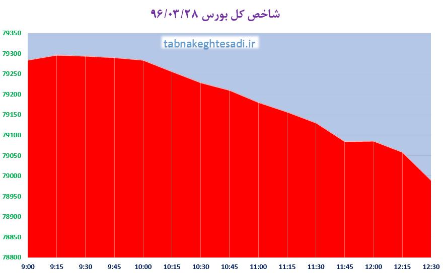 سقوط شاخص کل بورس به کانال 78 هزار واحد پس از 60 روز
