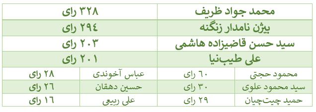 ظریف، زنگنه، هاشمی و طیبنیا چهار وزیر موفق دولت یازدهم