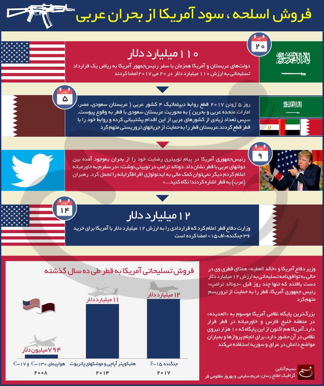 اینفوگرافیک: سود آمریکا از بحران عربی