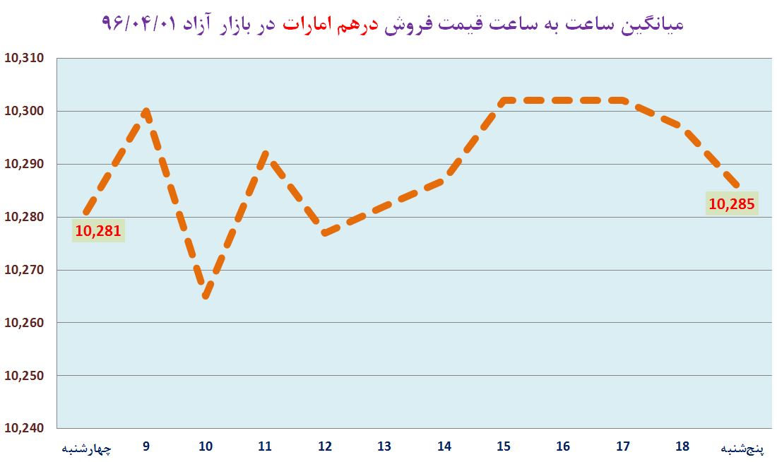 سامانه سنا تابناک - شروع تابستان با رشد دلار در محدوده ۳۷۴۰ تومان ...