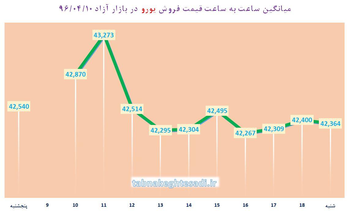 دلار آمریکا بالاتر از 3770 تومان فروخته شد / افزایش نرخ 24 ارز بانکی
