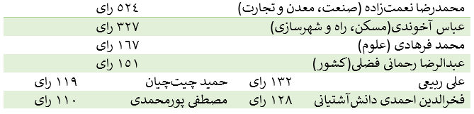 نعمتزاده، آخوندی، فرهادی و رحمانی فضلی، ضعیفترین وزرای کابینه دولت یازدهم