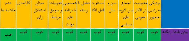 آیا شیخ الوزرا برای بار سوم بر کرسی وزارت نفت تکیه خواهد زد+جدول