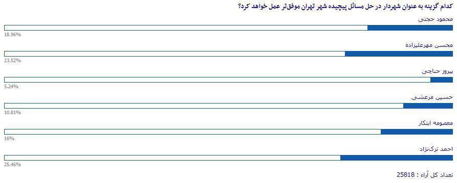 «احمد ترکنژاد»، بهترین گزینه برای تصدی پست شهردار تهران