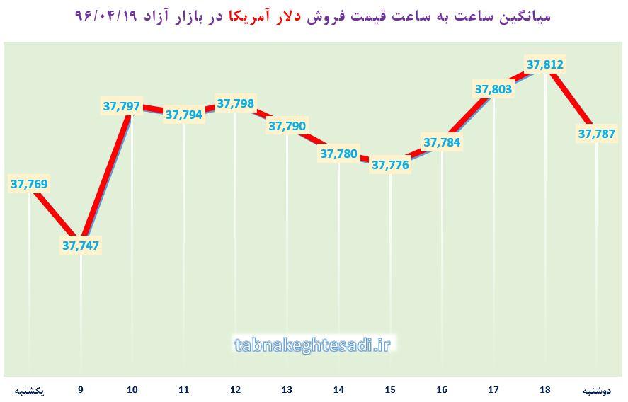 از «عبور حجم نقدینگی از ۱۲۰۰ تریلیون» تا «راهکار سعودیها برای سود بیشتر از نفت ۵۰ دلاری»