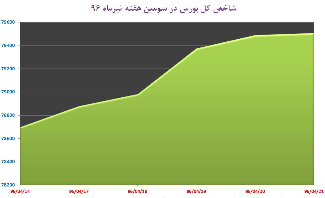 هفته سبز حافظ با کاهش شتاب صعود شاخص آرام گرفت