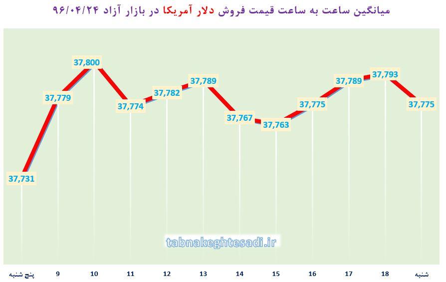 شروع هفته با آخرین قیمت دلار، یورو و درهم در بازار آزاد