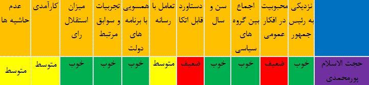 آیا روحانی بار دیگر با انتخاب «پورمحمدی» کابینه فراجناحی تشکیل می دهد؟+جدول عملکرد