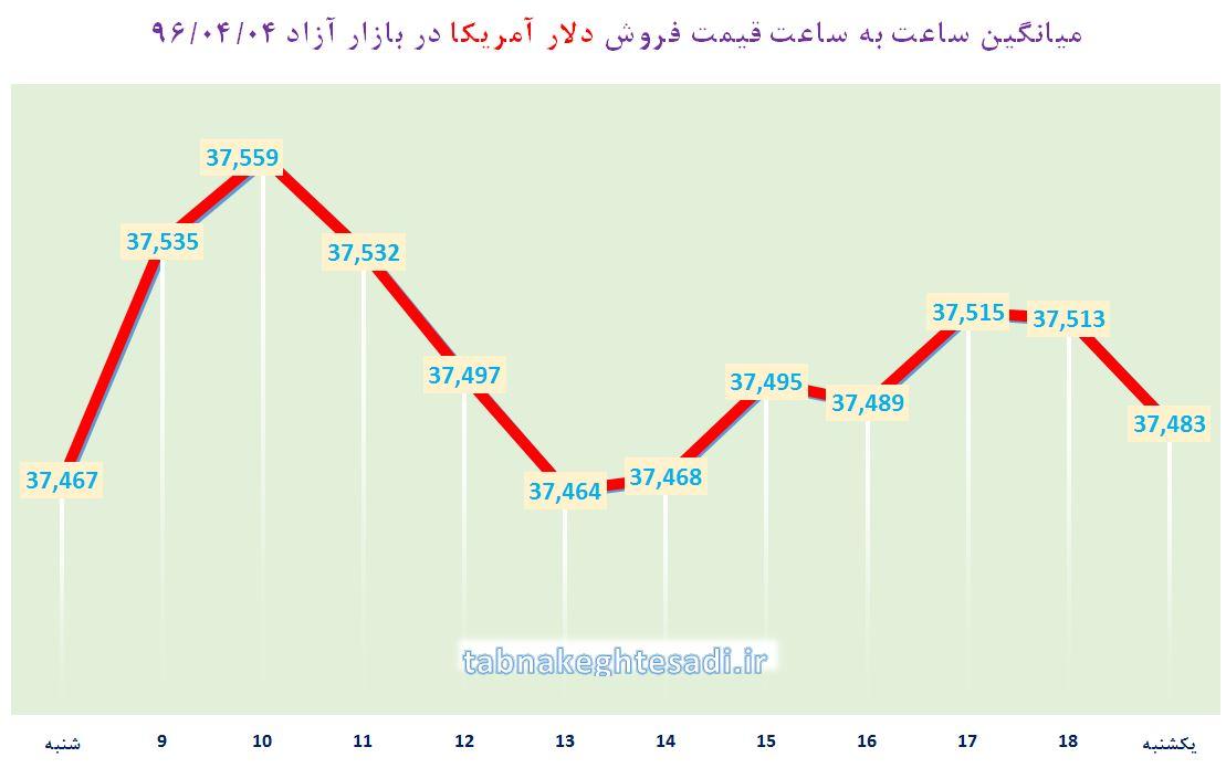 دلار، یورو و درهم با افزایش قیمت به تعطیلات رفتند