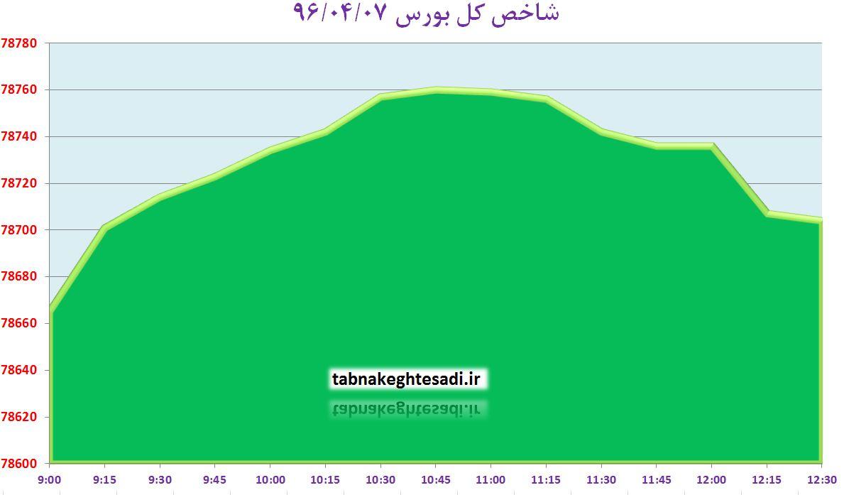 سبز پوشی حافظ با فولاد مبارکه اصفهان / آیفکس در پله ۹۱۰ واحدی