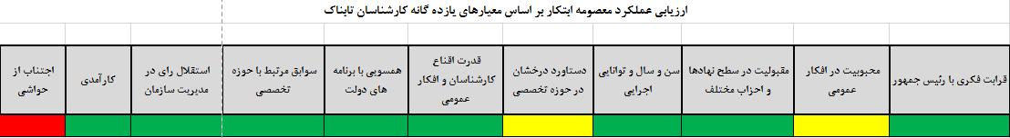 «معصومه ابتکار» سکاندار صندلی سبز پردیسان یا شهردار مشهد؟! + جدول عملکرد