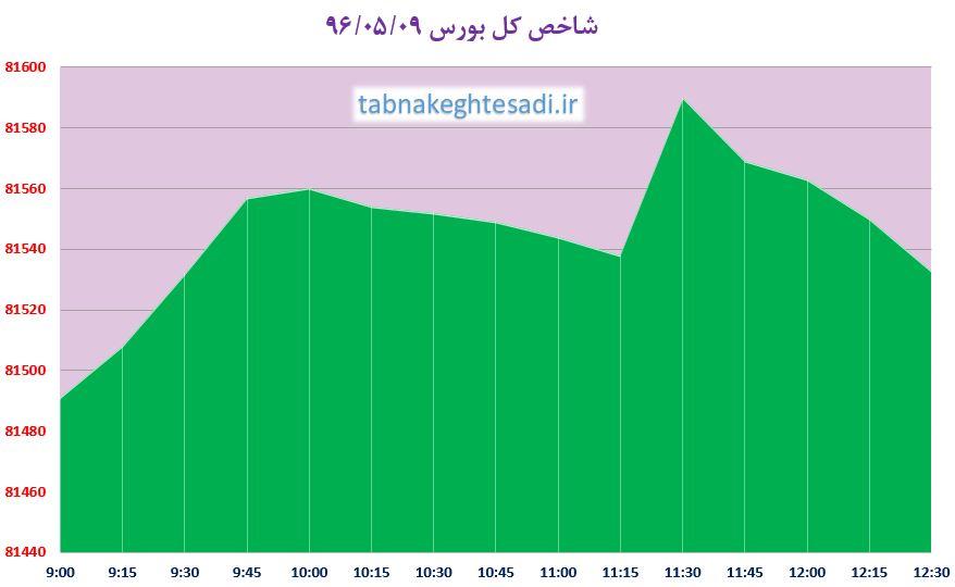 از «آپارتمانهای میلیاردی تهران در هفته اول مرداد» تا «دغدغه مدیر خودروساز برای کمدرآمدها در نبود پراید»