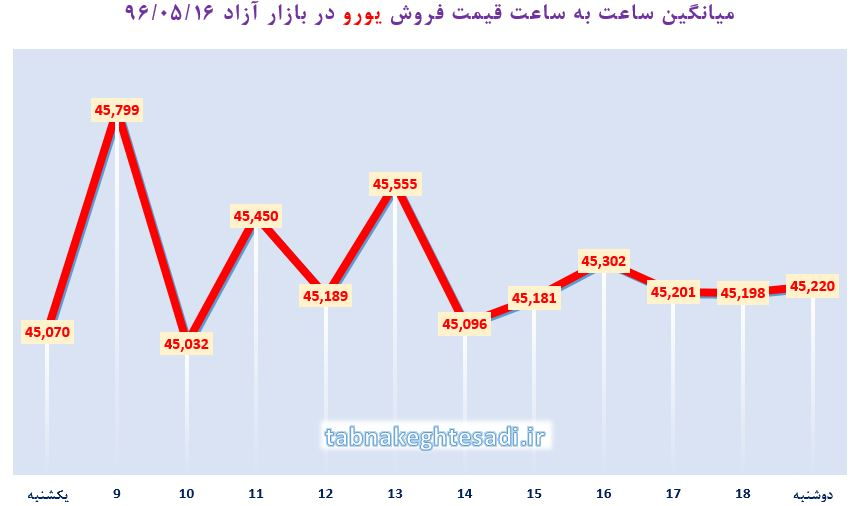 نبض بازار آزاد ارز ۱۶ مرداد