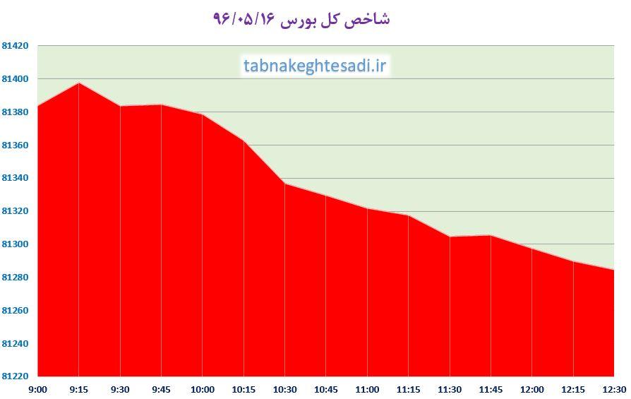 از «سبقت پیاز ۵ هزار تومانی از دلار» تا «پاسخ نعمتزاده به دلیل عقب ماندن صنعت خودرو ایران از دیگر کشورها»