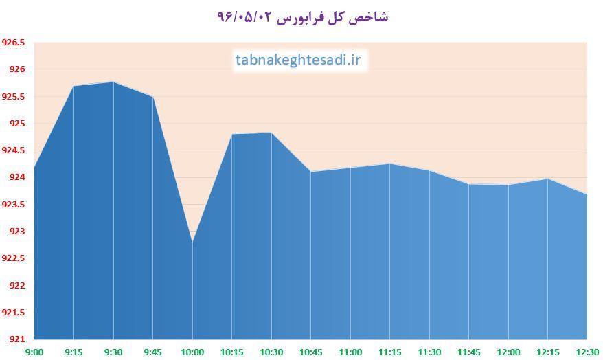 شاخص کل بورس در کانال ۸۱ هزار واحد ماندنی نشد / رشد 770 واحدی در سه روز