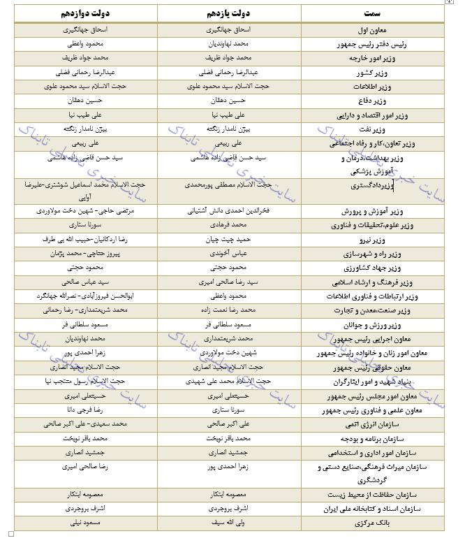لیست پیشنهادی روحانی برای کابینه دوازدهم + جدول وزیران و معاونان رئیسجمهور