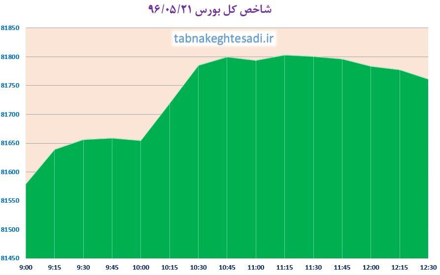 شروع سبز حافظ با پالایشیها و فولادیها / بورس تهران پس از ۴۲ ماه در قله جدید