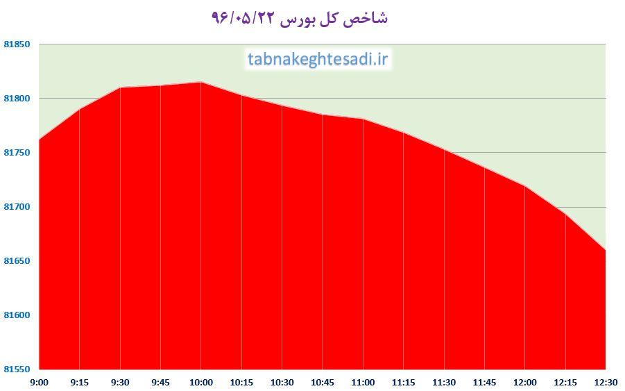 از «بهترین زمان برای خرید مسکن به روایت معاون آخوندی» تا «اعتراض اردوغان به نرخ بالای بهره بانکی»