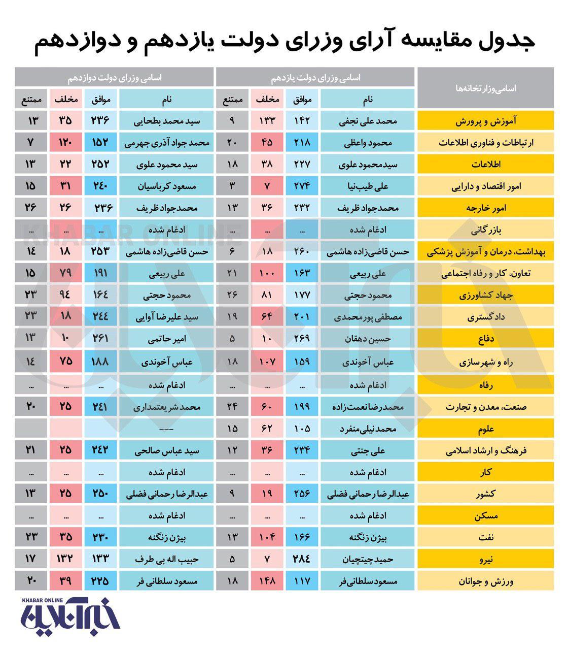 دو نما از حسن روحانی: مقایسه آرای وزرای دو کابینه حسن روحانی - تابناک