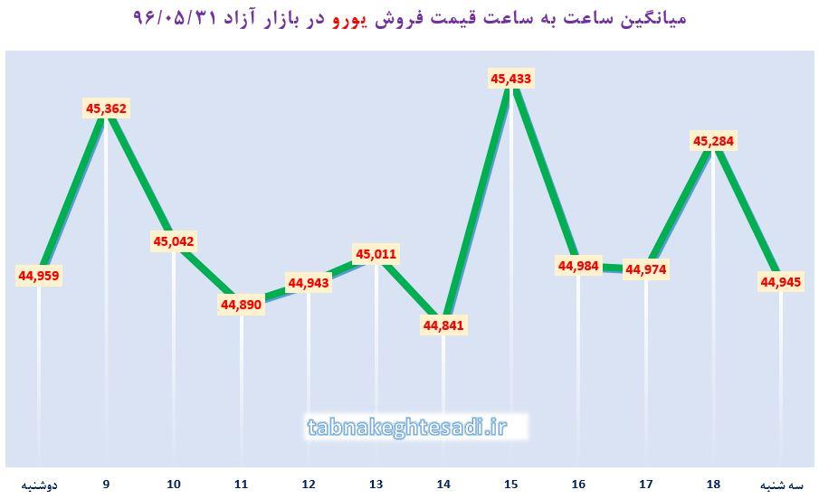قیمت امروز دلار بانکی
