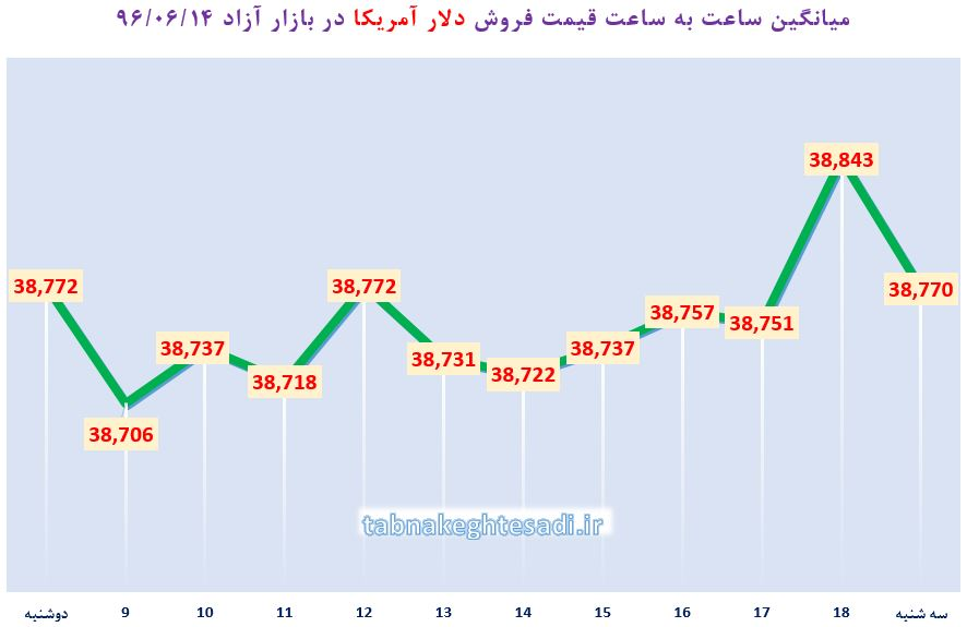نبض بازار آزاد ارز 14 شهریور ماه