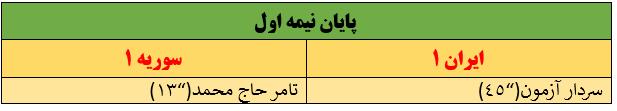 ایران 1 – سوریه 1 / سرانجام قفل دروازه ایران بعد از 1124 دقیقه شکسته شد